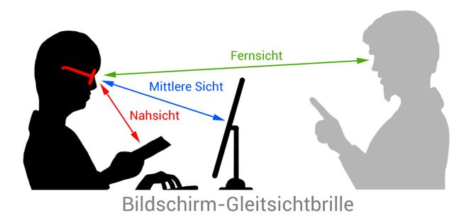 bildschirm-gleitsichtbrille-1